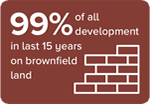 99% of all development in last 15 years on brownfield land