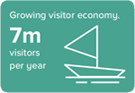 Growing visitor economy. 7m visitors per year
