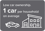Low car ownership. 1 car per household average