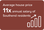 Average house price 11x annual salary of Southend residents