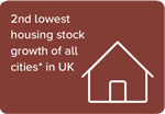 2nd lowest housing stock growth of all cities* in UK