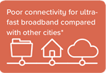 Poor connectivity for ultra-fast broadband compared with other cities*