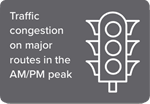 Traffic congestion on major routes in the AM/PM peak