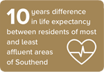 10 years difference in life expectancy between residents of most and least affluent areas of Southend