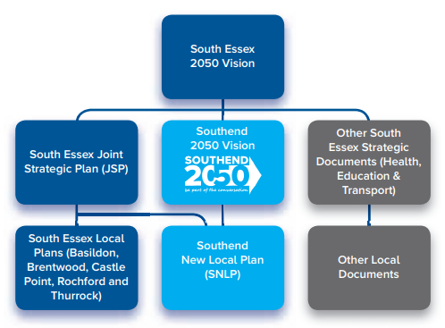 Figure 2: Hierarchy of strategies and plans related to Southend